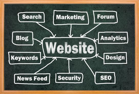 Columbia MO Web Design Image Chart